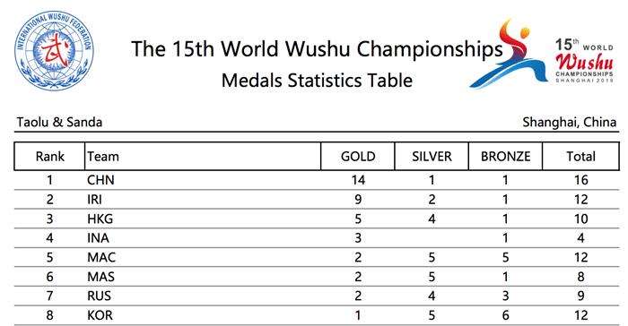Championnats du Monde 2019 de Wushu